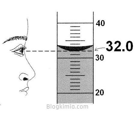 Cara Membaca Skala Volume pada garis Miniskus
